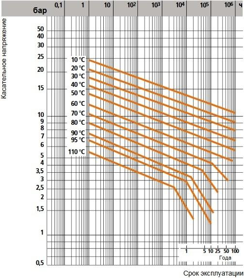график срока службы труб из полипропилена